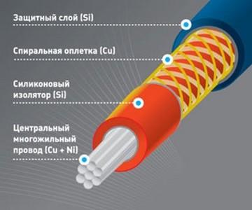 Провода с нулевым сопротивлением для свечей