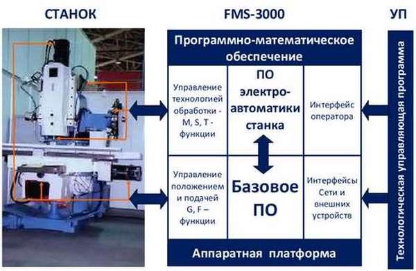 Российские чпу системы