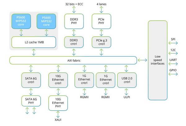 Отечественные процессоры Байкал