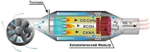 газовый каталитический воздухонагреватель