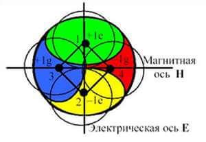 Квантовый двигатель Владимира Леонова