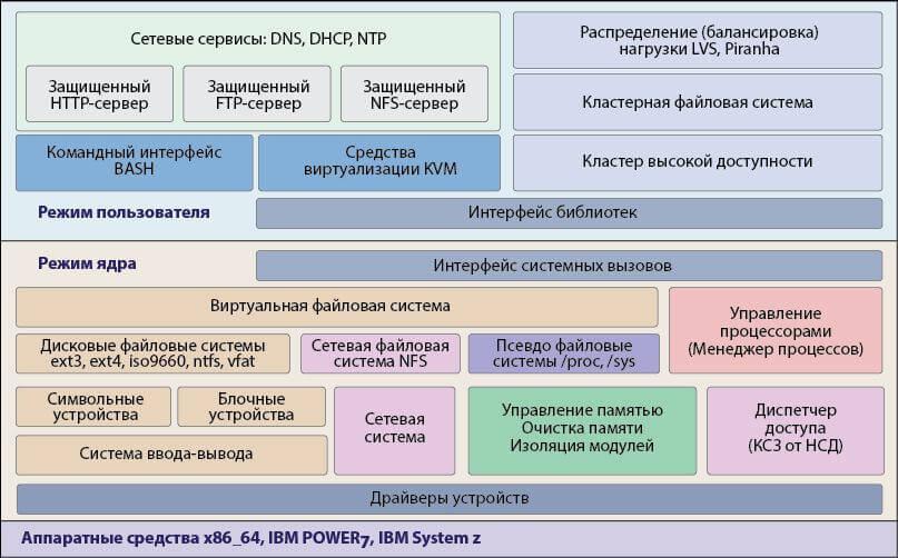 Отечественные операционные системы