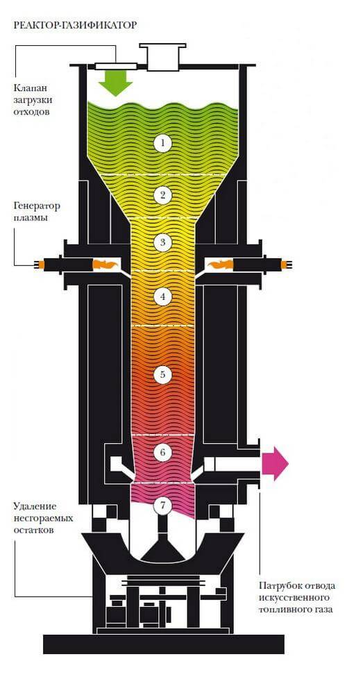 Установка утилизации отходов сжиганием