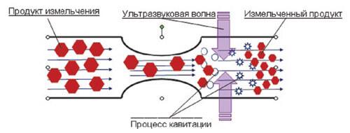Ультразвуковая установка