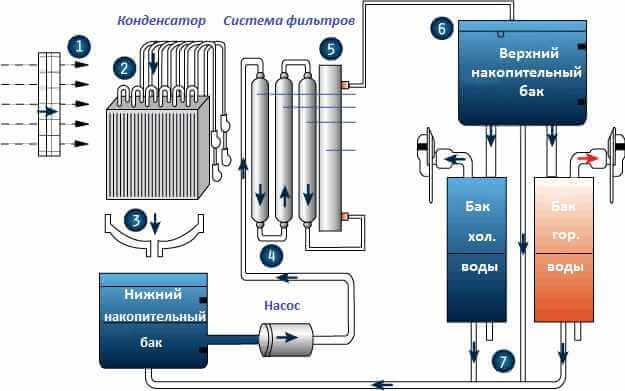 Атмосферный генератор воды