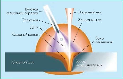 Лазерно-дуговая сварка
