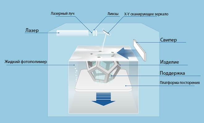 SLA 3D-принтер