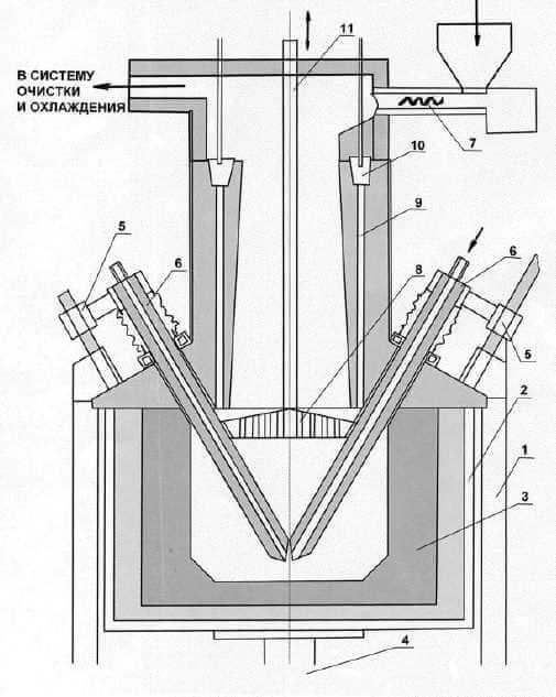 Получение кремния карботермическим способом