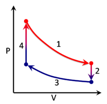 Цикл Стирлинга