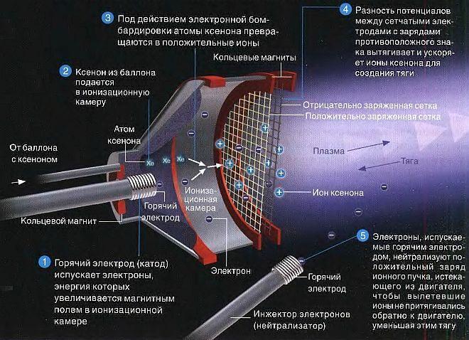 Ионный двигатель