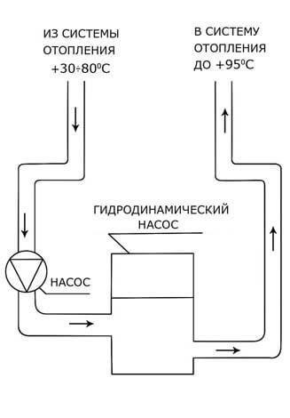 Гидродинамический насос