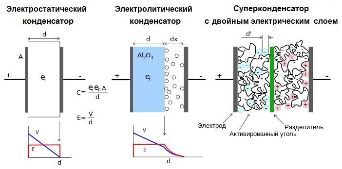 Суперконденсатор