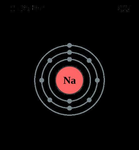 Электронная оболочка натрия