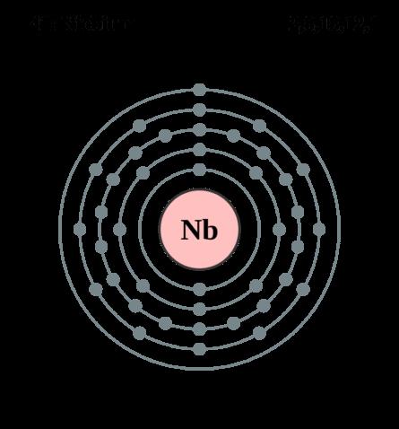 Электронная оболочка ниобия