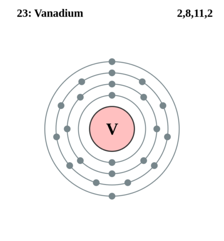 Электронная оболочка ванадия