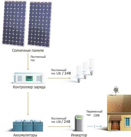 Солнечные батареи стационарные и мобильные