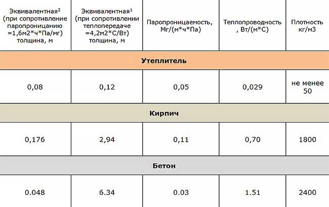 Термопанели с утеплителем