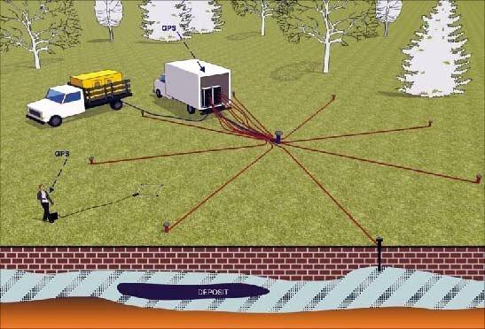 Метод разведки нефти, руды и кимберлитовых тел