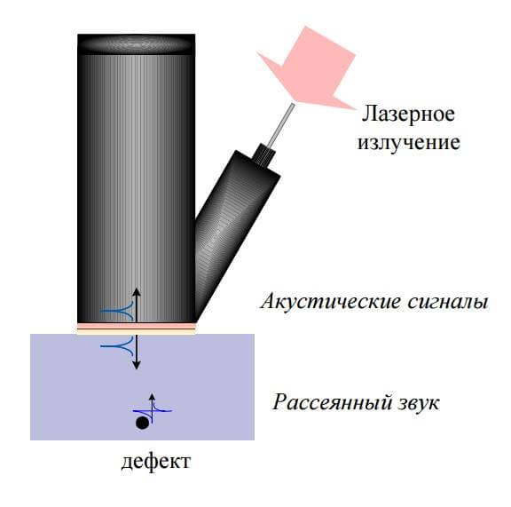 Лазерно-акустический дефектоскоп