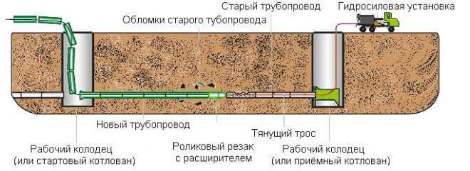 Санация трубопроводов