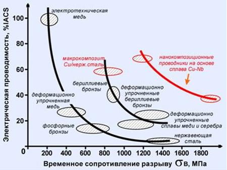 Электротехнические провода