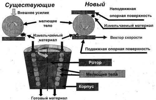 Клиновые мельницы