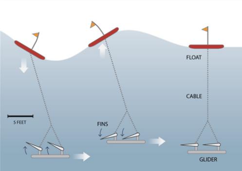 Глайдер - роботизированная платформа для наблюдений за океаном