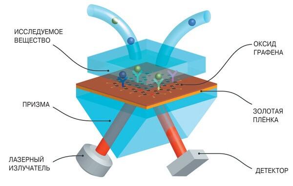 Биосенсор на основе оксида графена и плазмонного резонанса