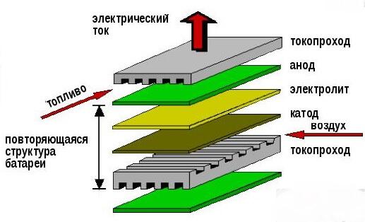 Твердооксидный топливный элемент