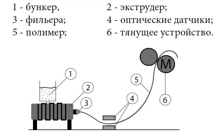 Мобильная экструзионная установка