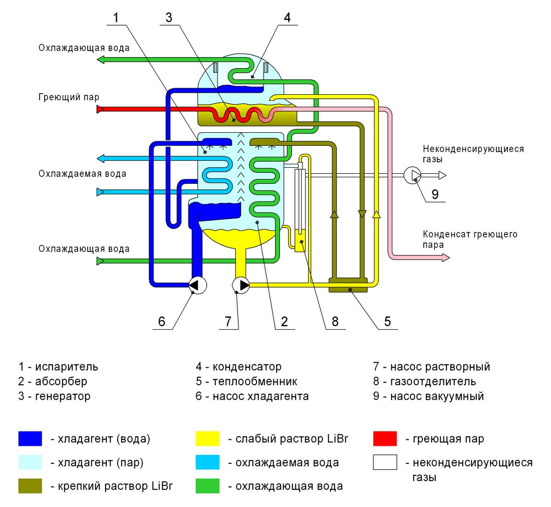 Холодильные системы на основе абсорбционных бромистолитиевых холодильных машин.