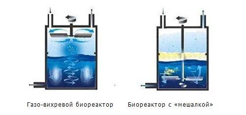 Биореакторы газо-вихревые универсальные