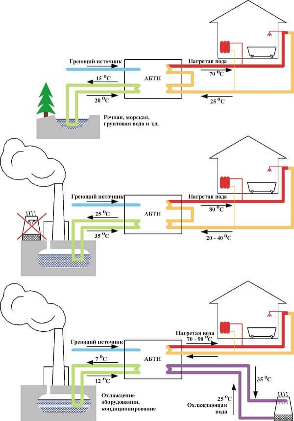 Системы теплоснабжения на основе абсорбционных бромистолитиевых тепловых насосов