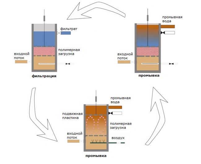 Установка очистки воды на основе полимерного фильтра