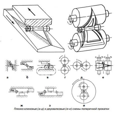 Прокатное оборудование - автоматизированные комплексы