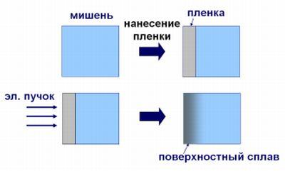 Электронно-пучковая обработка металлических изделий