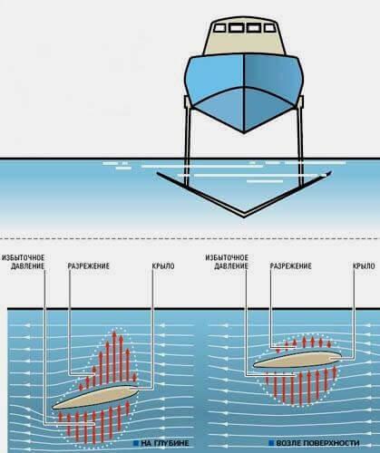 Метеор – судно на подводных крыльях