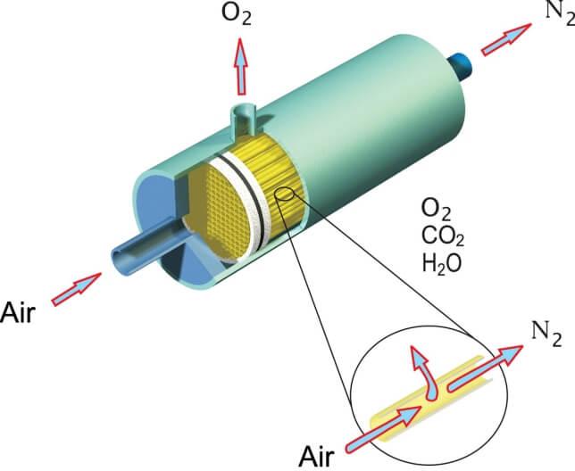 Мембранная технология разделения газов