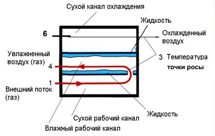 Термодинамический цикл Майсоценко