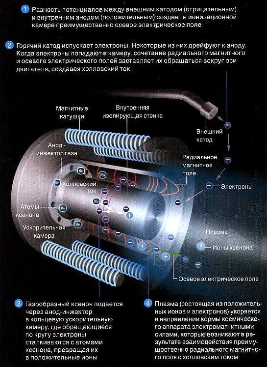 Холловский двигатель