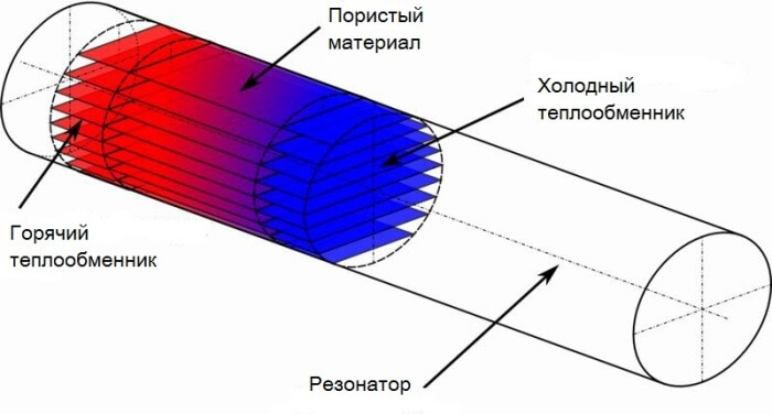 Термоакустический эффект