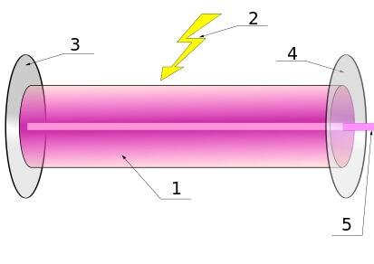 Лазер, принцип действия и его устройство