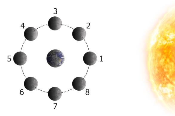 вращение луны вокруг земли