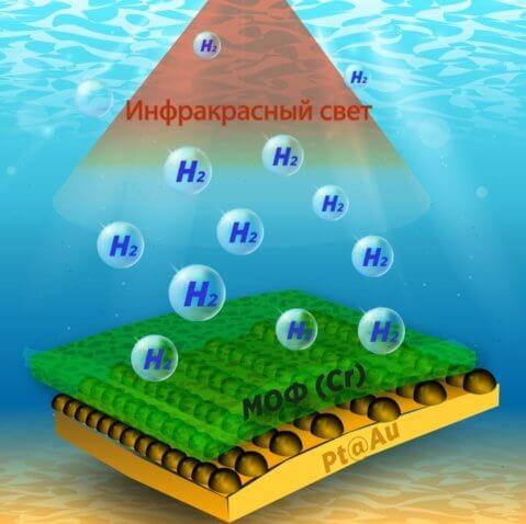 Трехслойный материал, который расщепляет воду и генерирует водород