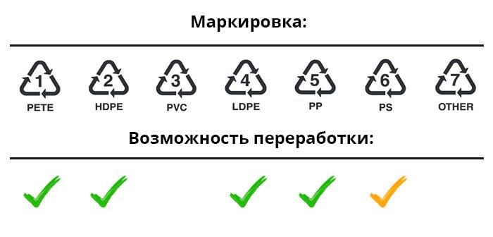 Маркировка и переработка пластика